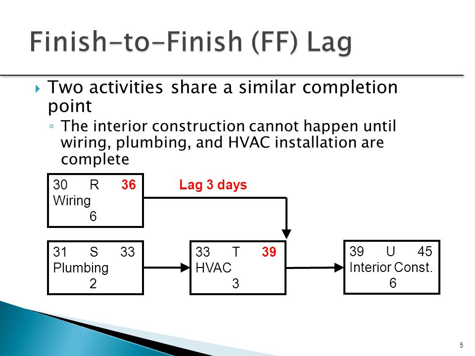 Finish-to-Finish (FF) Lag