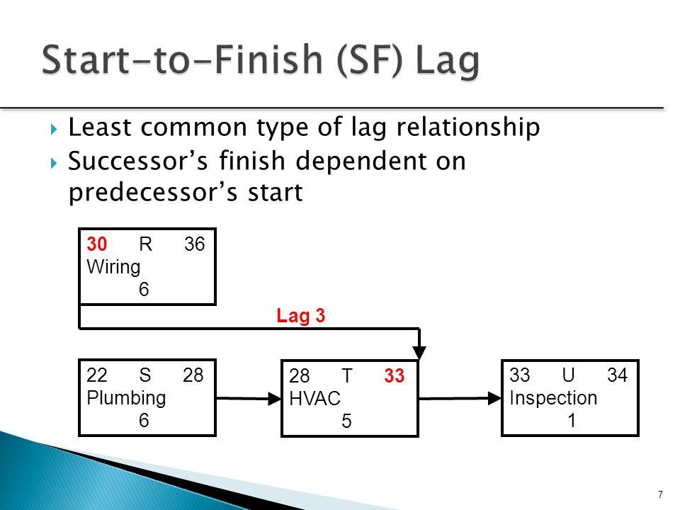 Start-to-Finish (SF) Lag