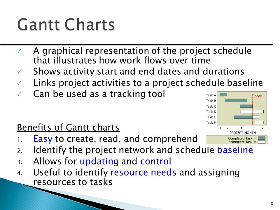 Gantt Charts A graphical representation of the project schedule that illustrates how work flows over time.
