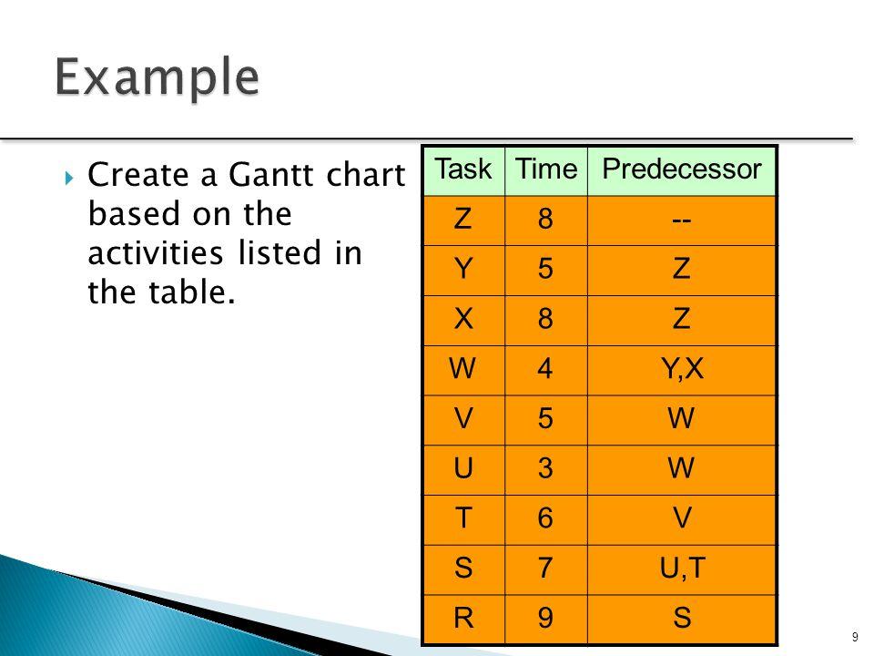 Example Task. Time. Predecessor. Z. 8. -- Y. 5. X. W. 4. Y,X. V. U. 3. T. 6. S. 7.