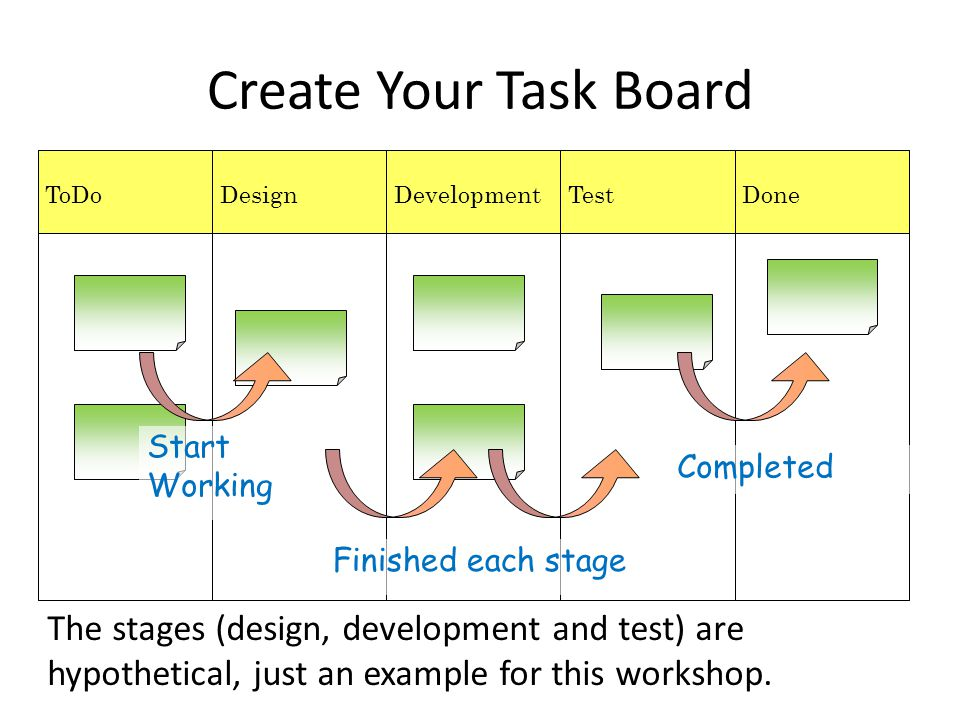 Create Your Task Board ToDo. Design. Development. Test. Done. Start Working. Finished each stage.