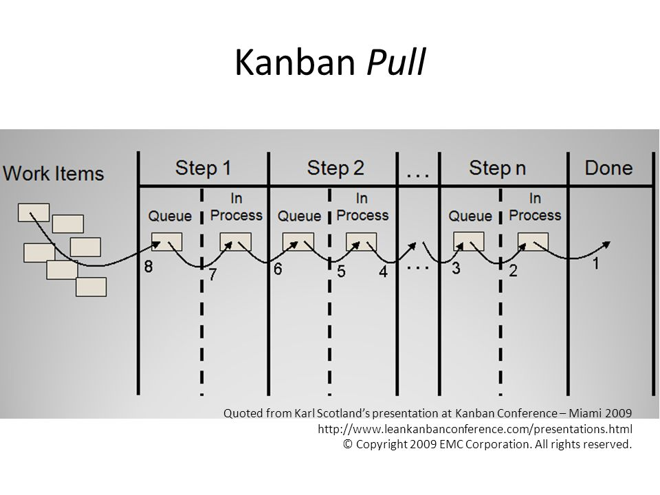 Kanban Pull Quoted from Karl Scotland's presentation at Kanban Conference – Miami 2009. http://www.leankanbanconference.com/presentations.html.