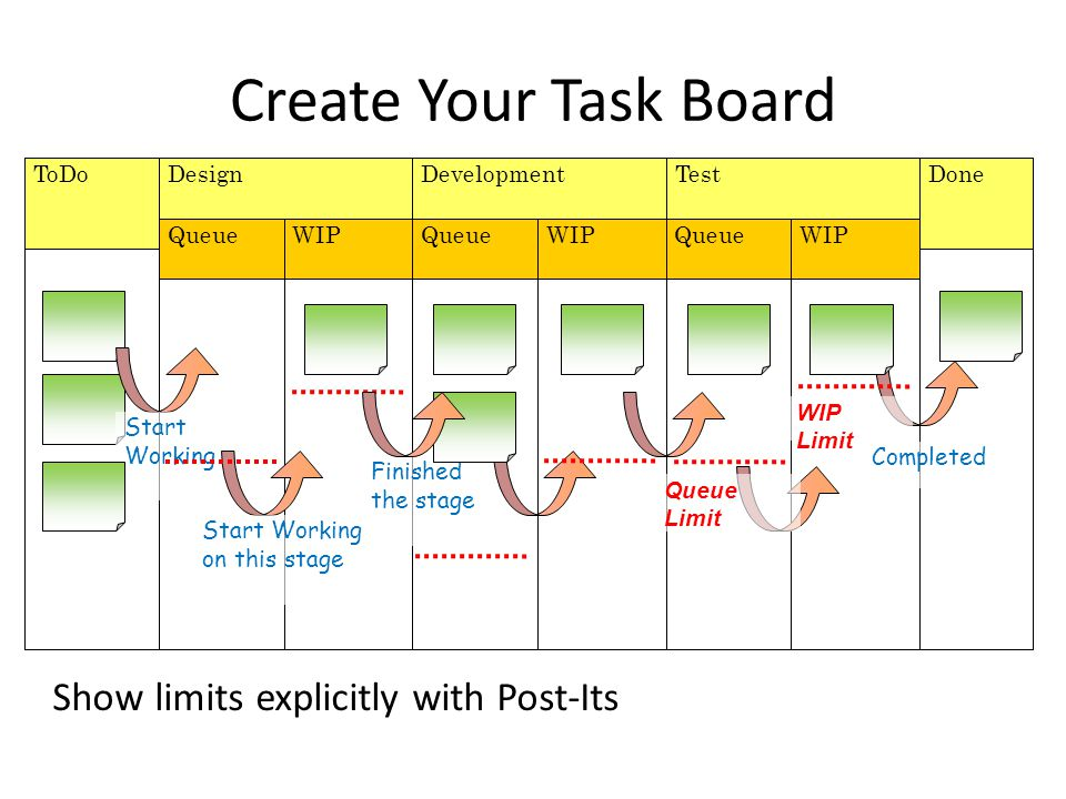 Create Your Task Board Show limits explicitly with Post-Its ToDo Done