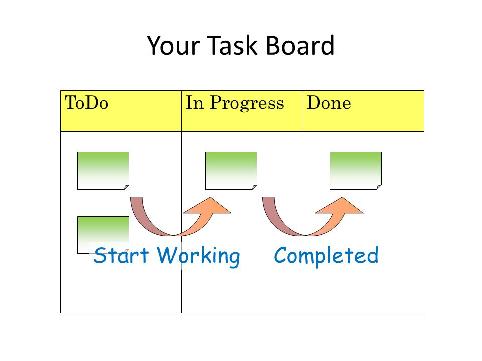 Your Task Board ToDo In Progress Done Start Working Completed