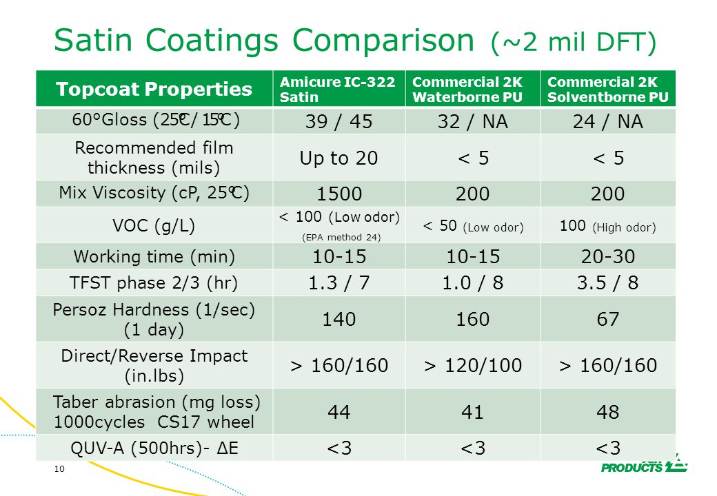 Satin Coatings Comparison (~2 mil DFT)