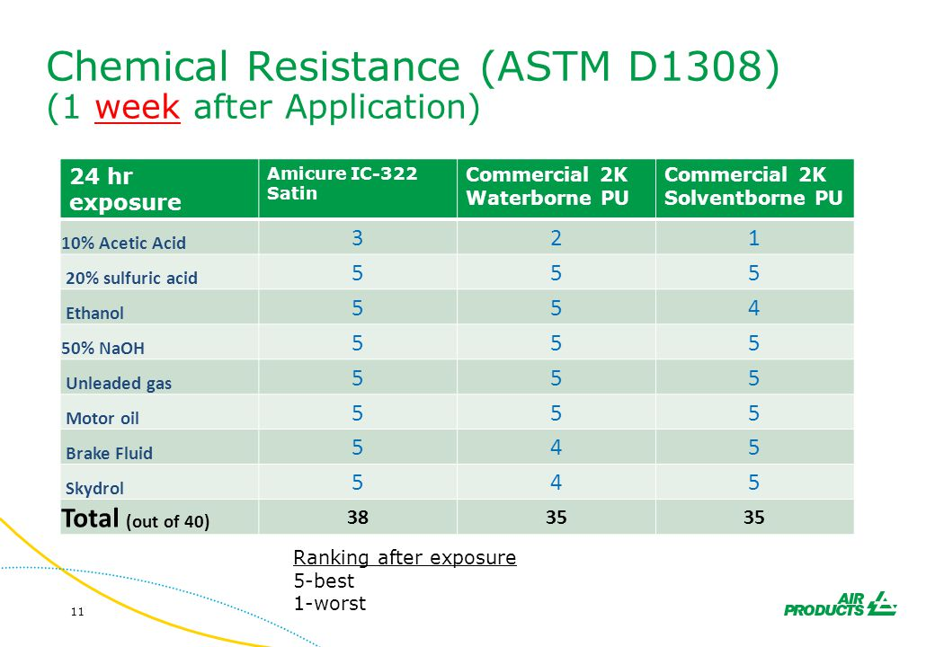 Chemical Resistance (ASTM D1308) (1 week after Application)