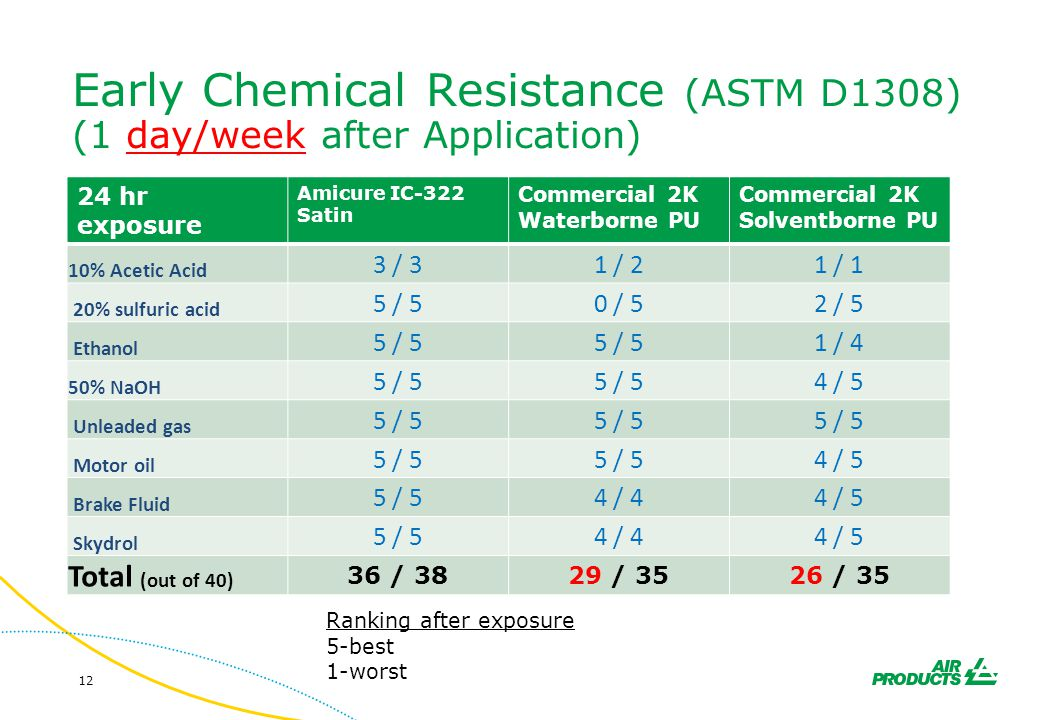 Early Chemical Resistance (ASTM D1308) (1 day/week after Application)