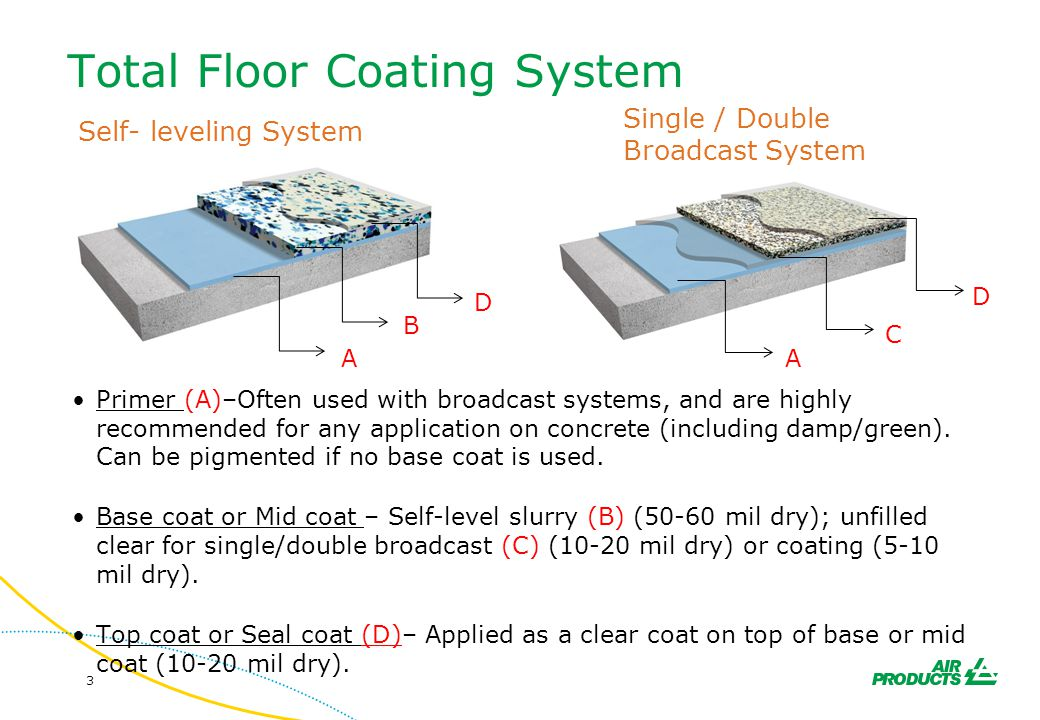 Total Floor Coating System