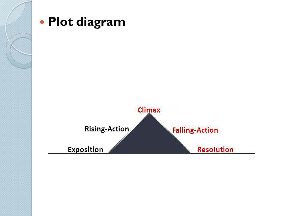 Plot diagram Climax Rising-Action Falling-Action Exposition Resolution