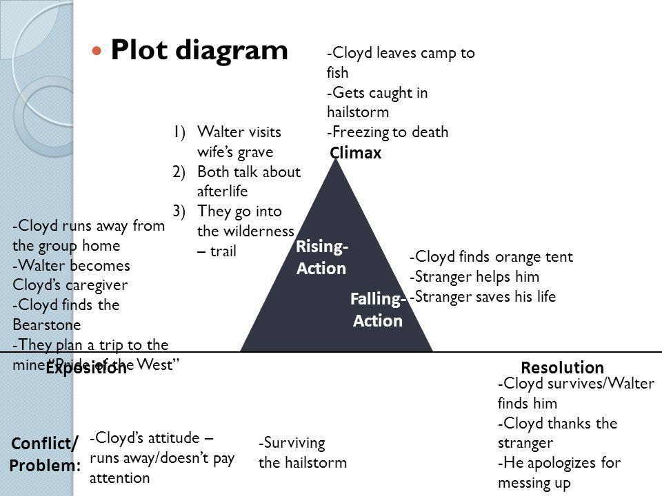Plot diagram Climax Rising- Action Falling- Action Exposition