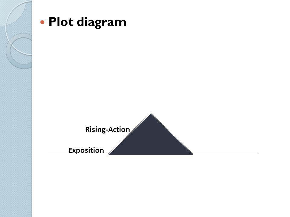 Plot diagram Rising-Action Exposition