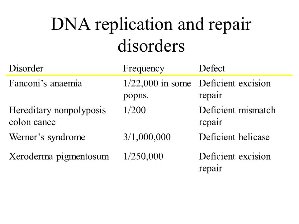 DNA replication and repair disorders