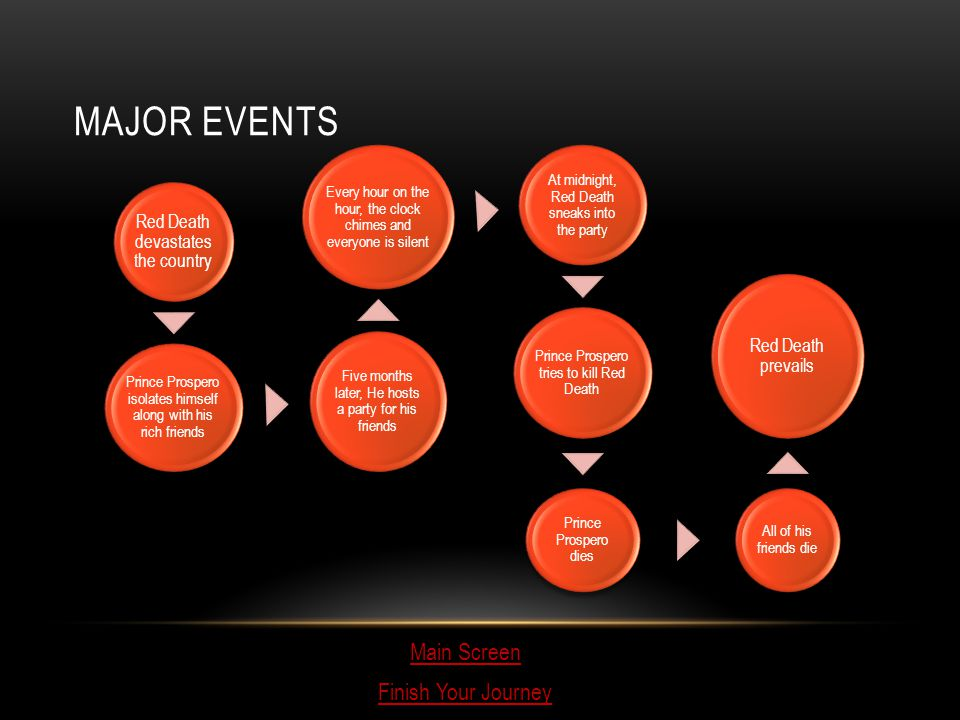 Major Events Main Screen Finish Your Journey