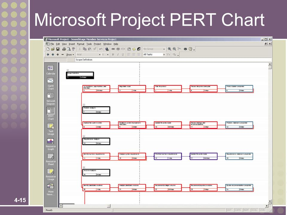 Microsoft Project PERT Chart