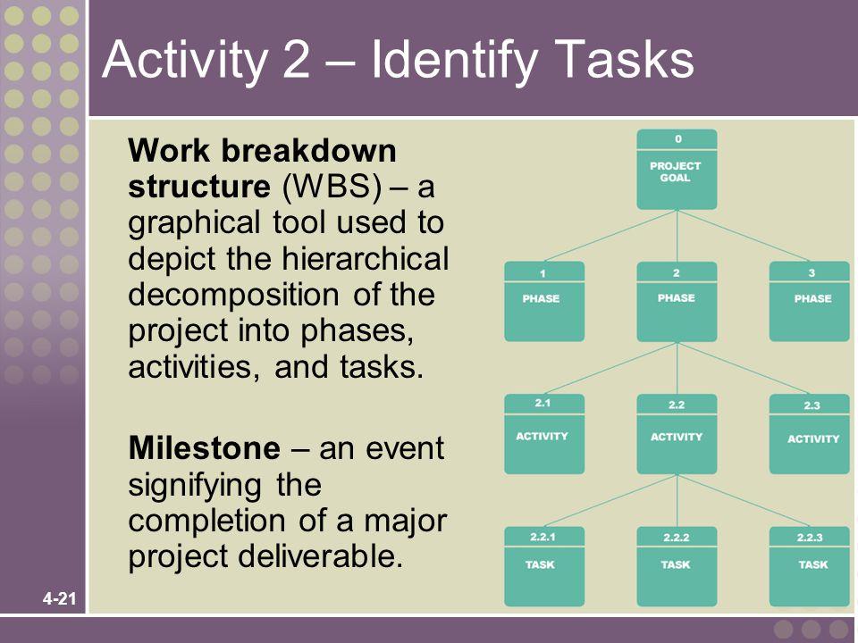 Activity 2 – Identify Tasks