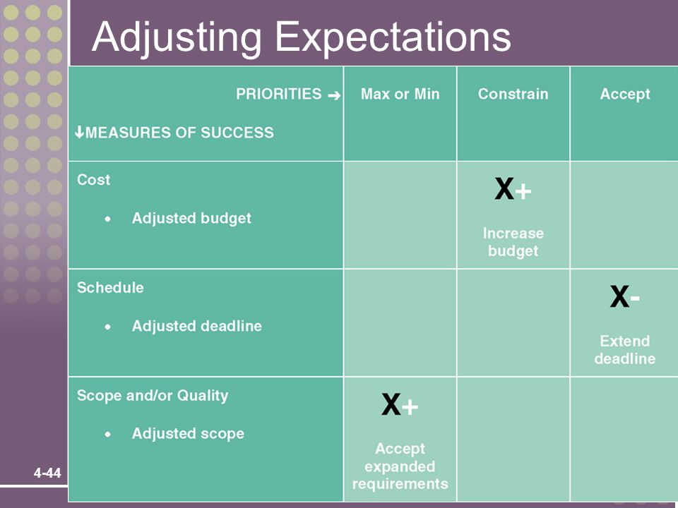 Adjusting Expectations