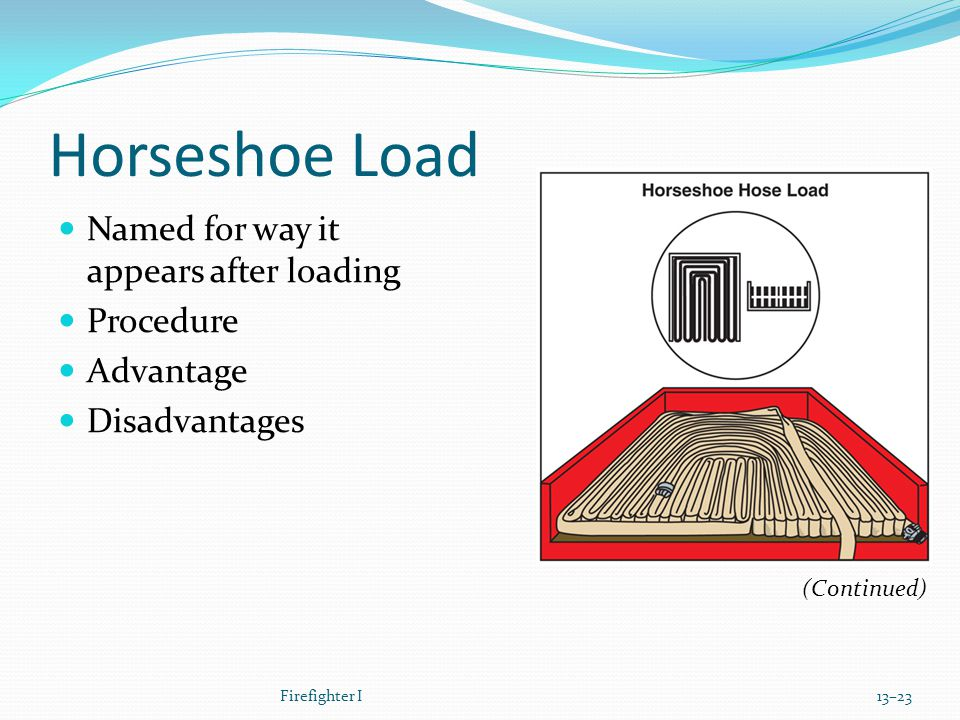 Horseshoe Load Named for way it appears after loading Procedure