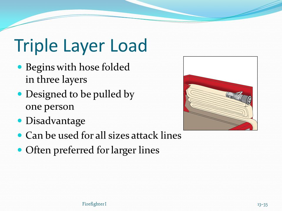 Triple Layer Load Begins with hose folded in three layers