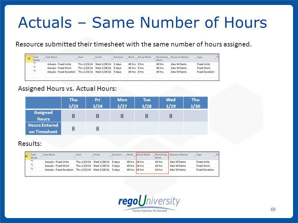 Actuals – Same Number of Hours