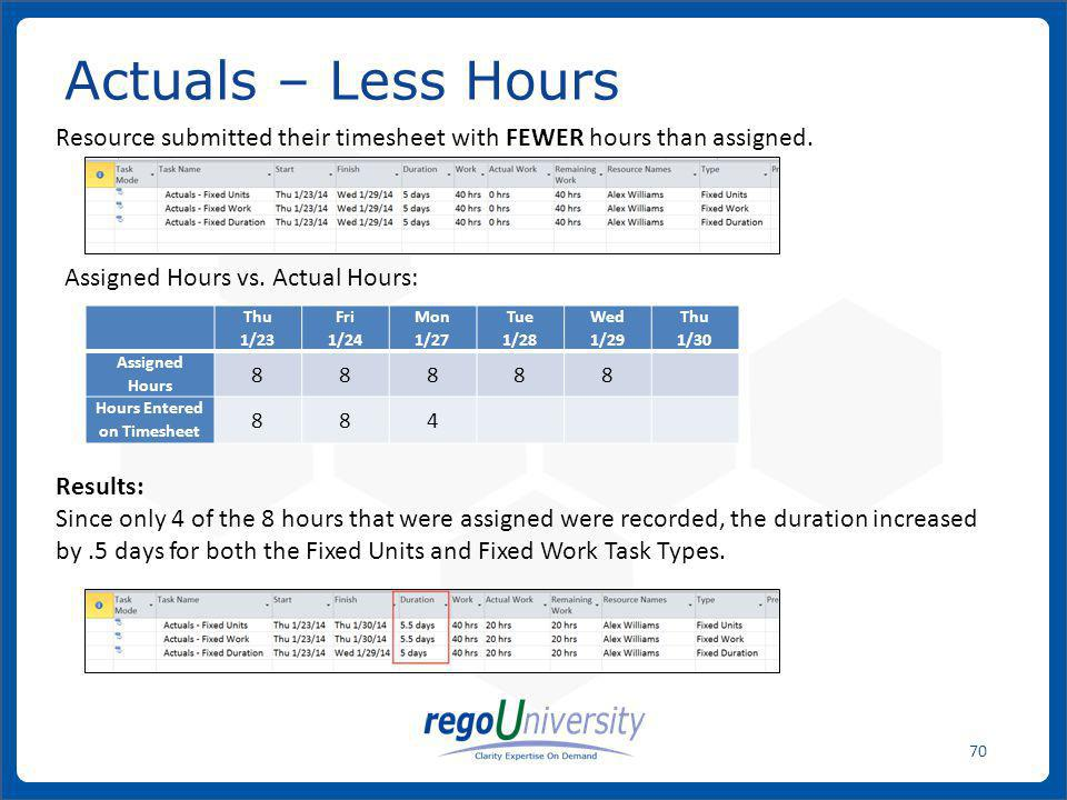 Hours Entered on Timesheet