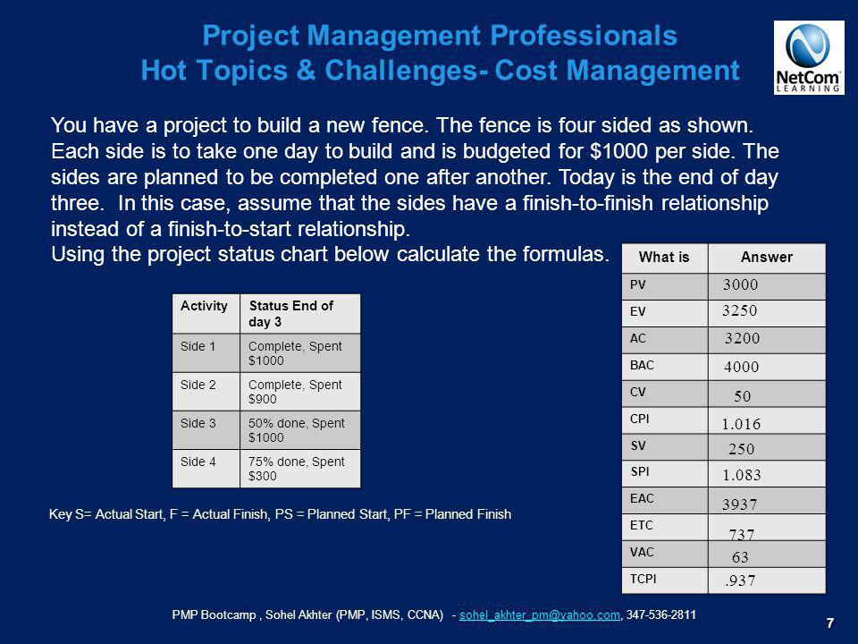 Project Management Professionals Hot Topics & Challenges- Cost Management