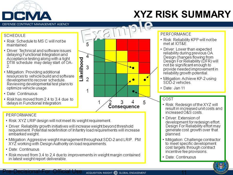 Example XYZ RISK SUMMARY Pre-Decisional-For Official Use Only 5 4 3