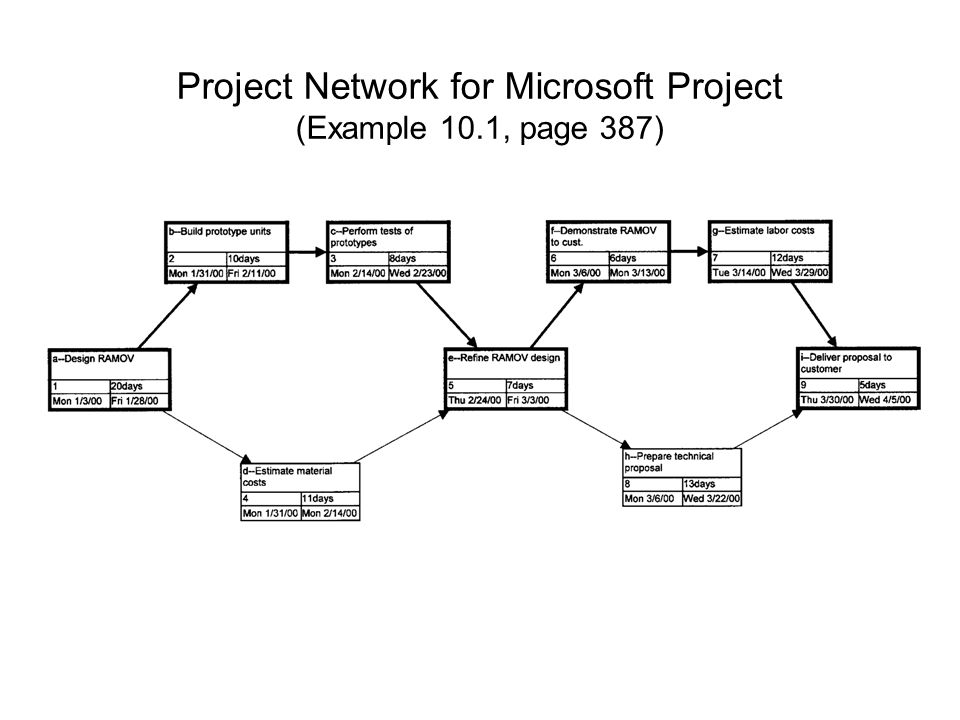 Project Network for Microsoft Project