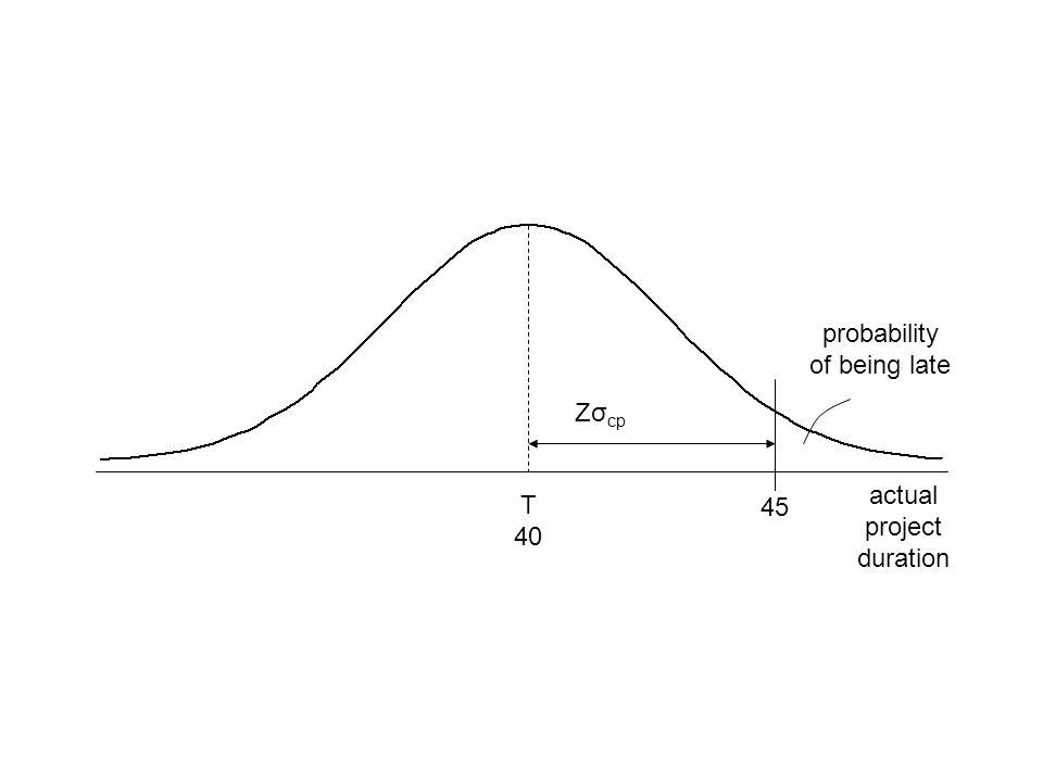 probability of being late Zσcp actual project duration T 40 45