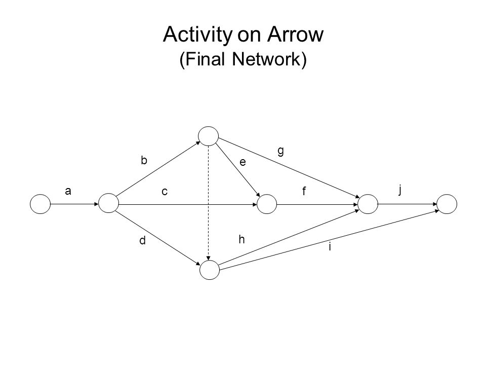 Activity on Arrow (Final Network)