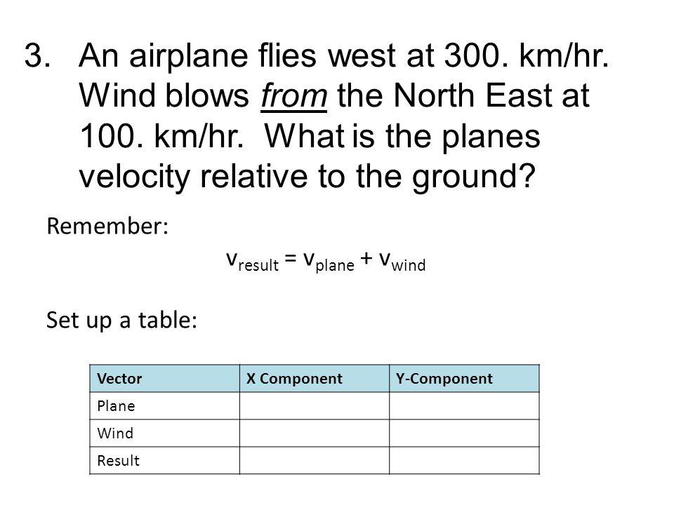 vresult = vplane + vwind