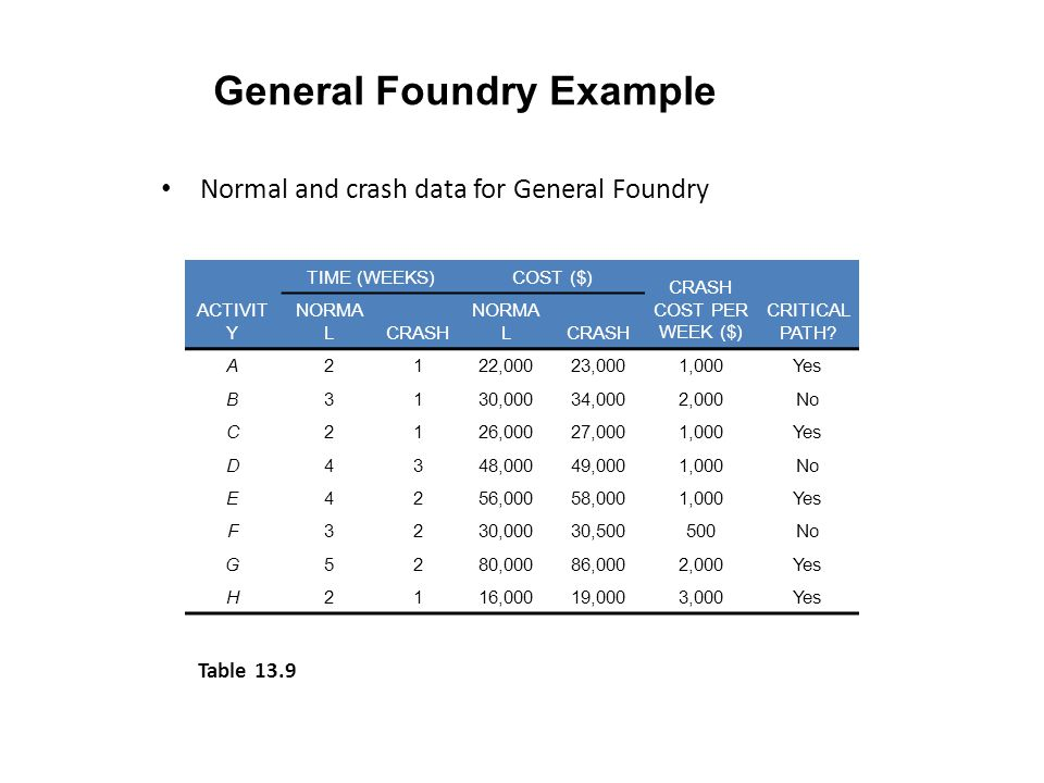 General Foundry Example