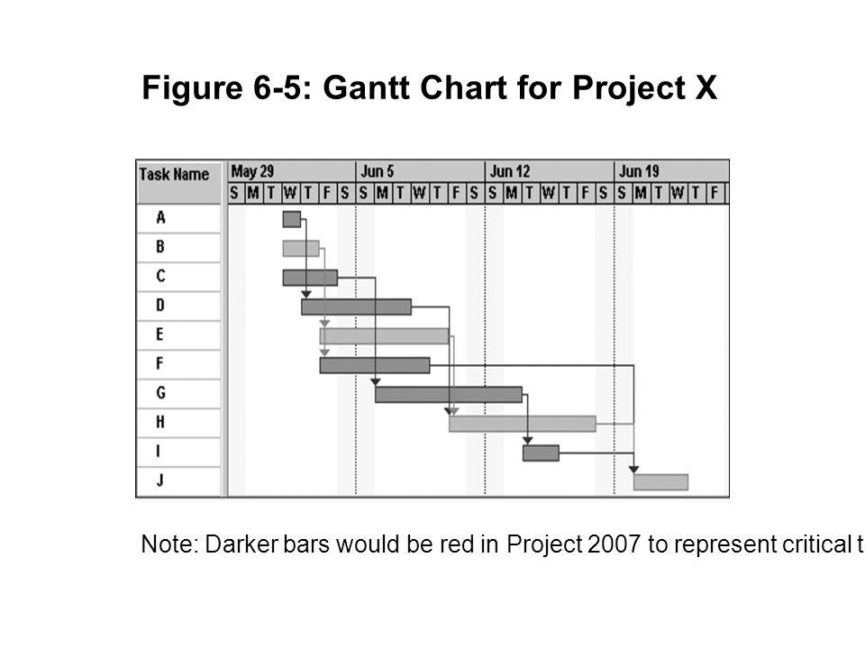 Figure 6-5: Gantt Chart for Project X