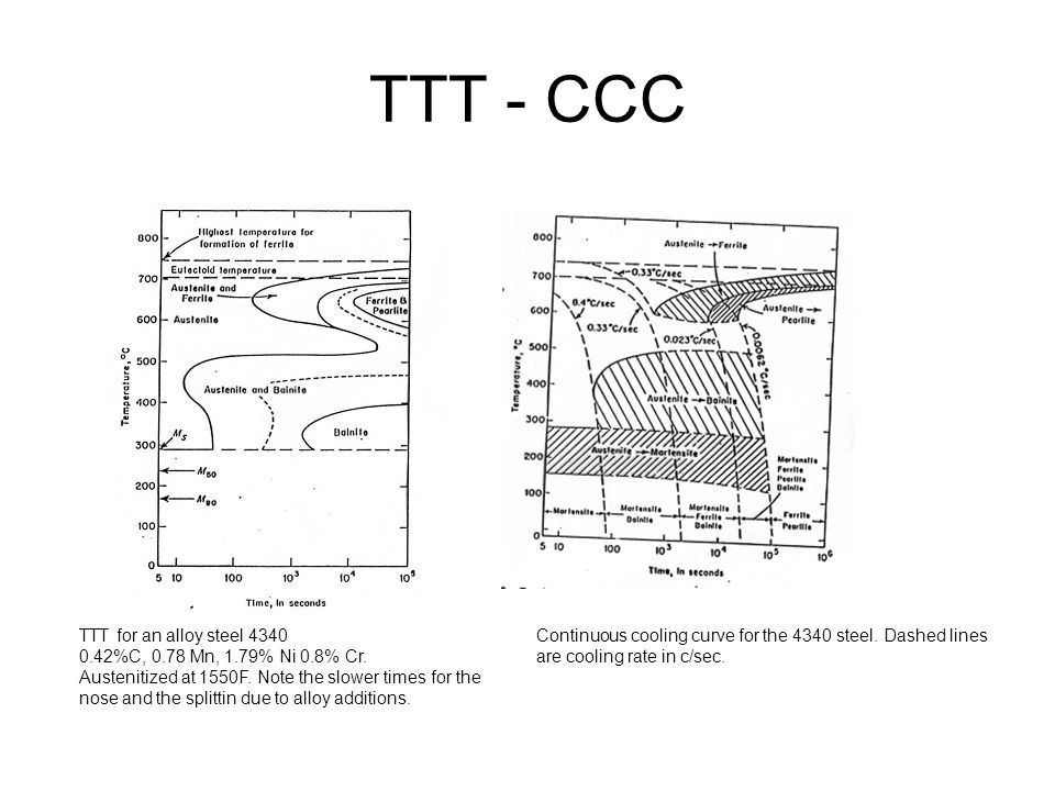 TTT - CCC TTT for an alloy steel 4340