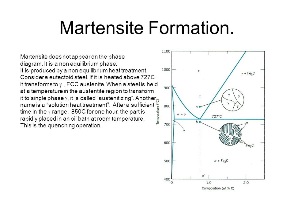 Martensite Formation. Martensite does not appear on the phase