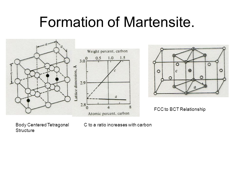 Formation of Martensite.