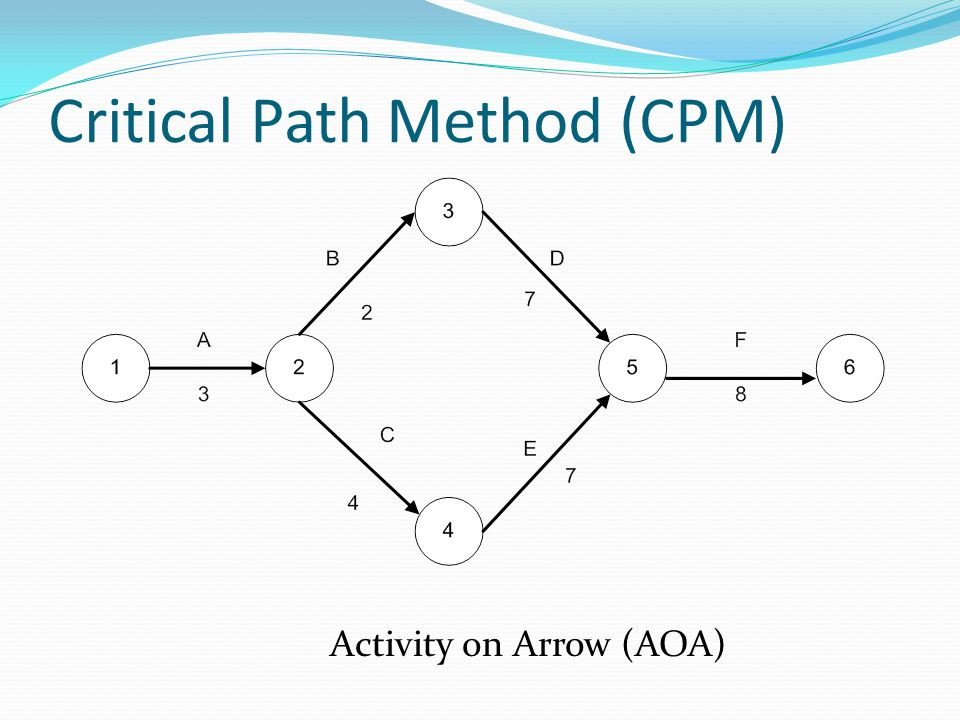 cpm critiacal path method Courts and boards of appeal have long shown a marked preference for critical  path method (cpm) techniques over bar charts in the analysis and evaluation of.