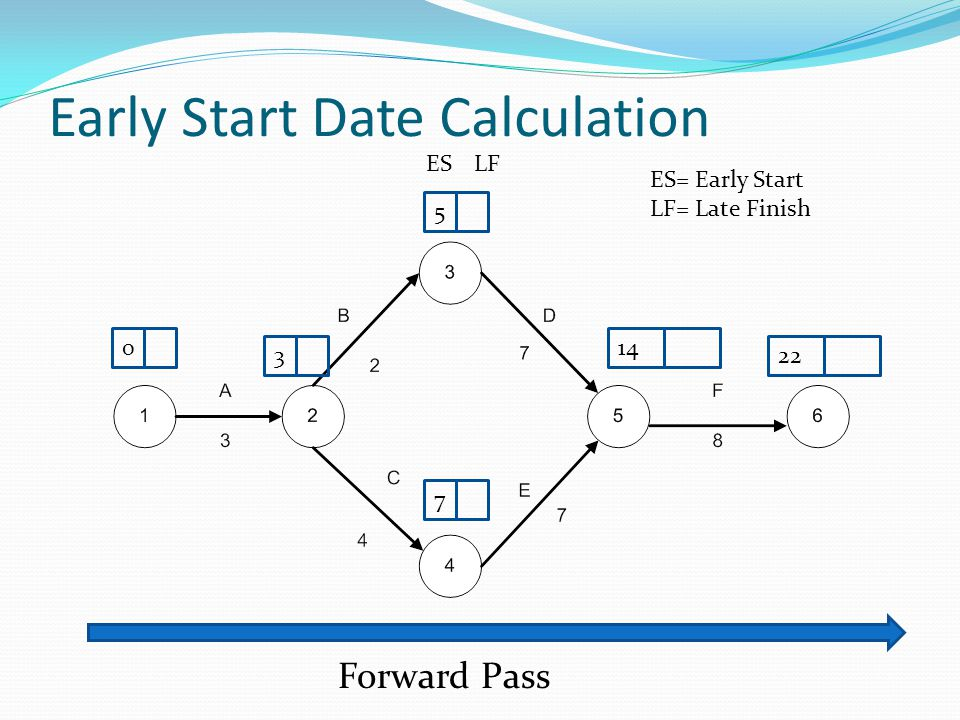Early Start Date Calculation