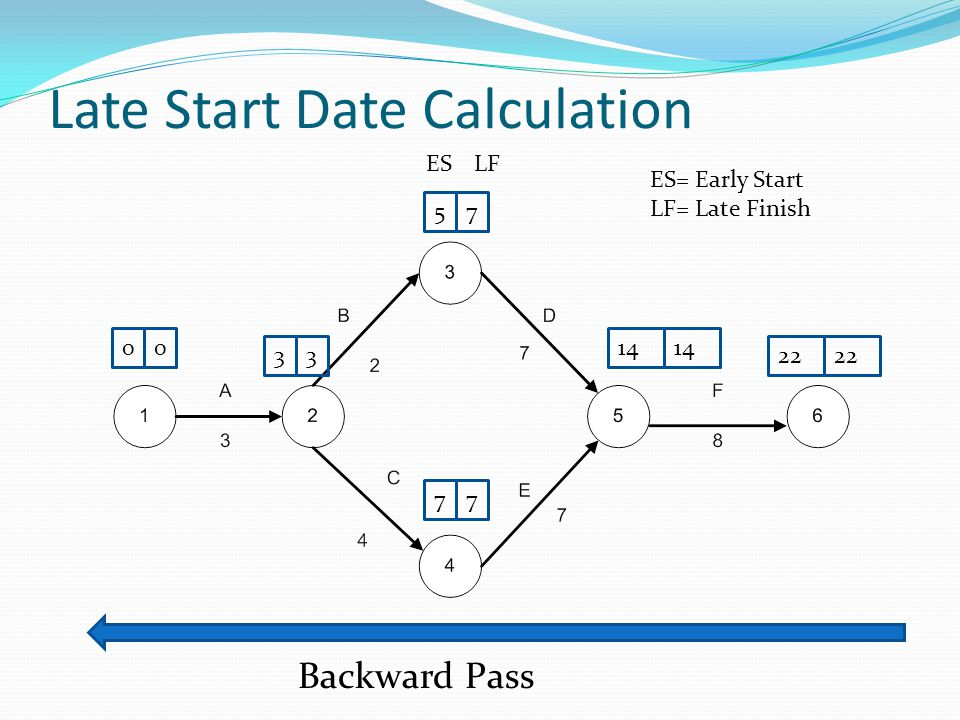 Late Start Date Calculation