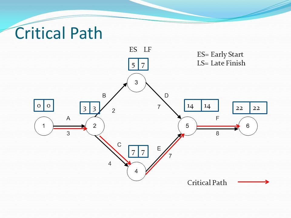 Critical Path ES LF ES= Early Start LS= Late Finish 5 7 14 14 3 3 22
