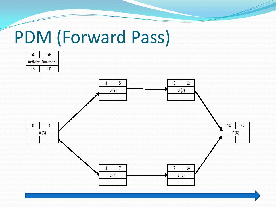 PDM (Forward Pass)