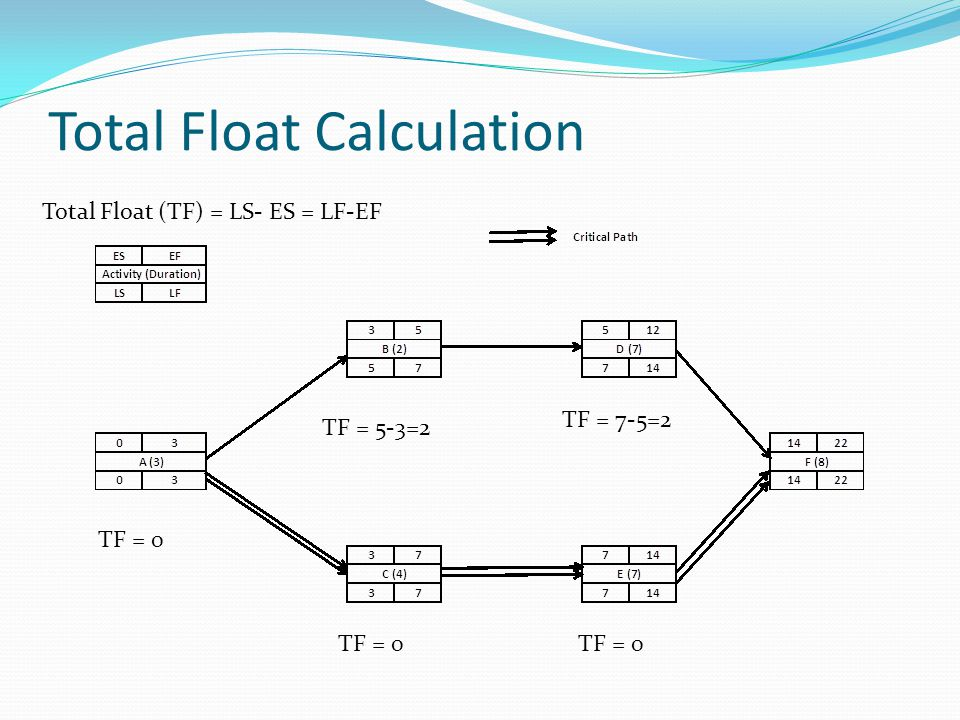 Total Float Calculation