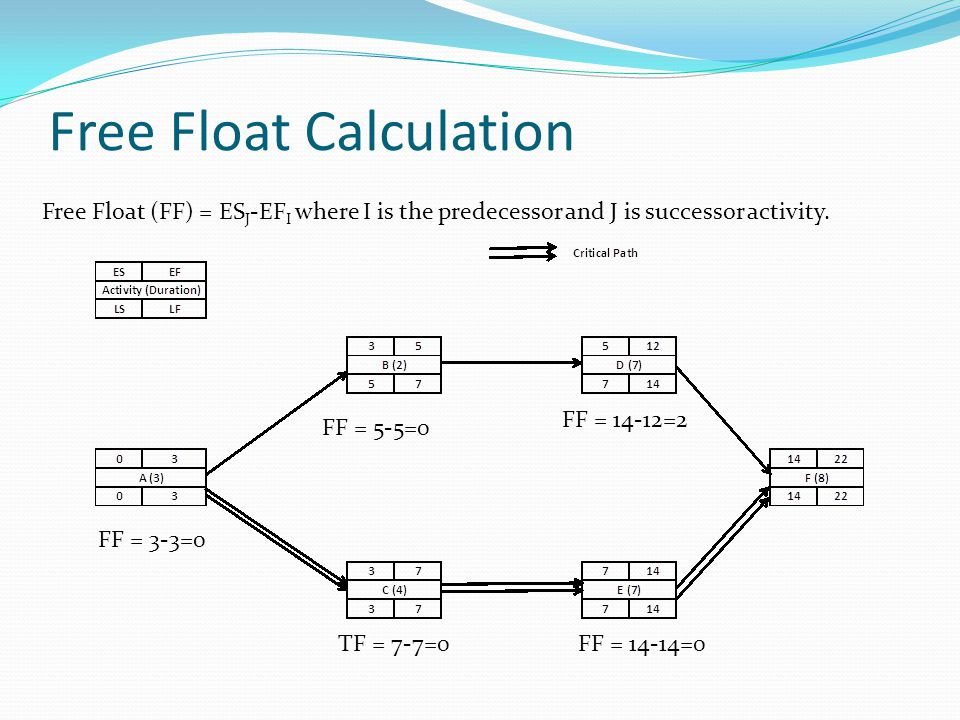 Free Float Calculation