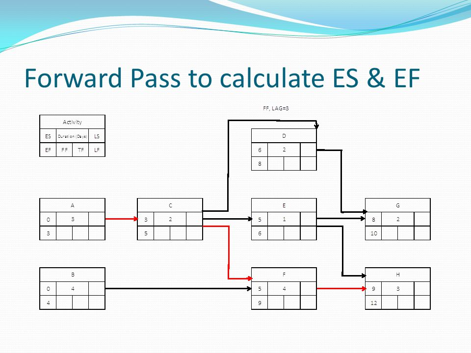 Forward Pass to calculate ES & EF