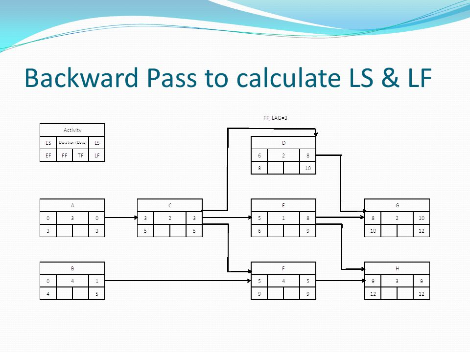 Backward Pass to calculate LS & LF