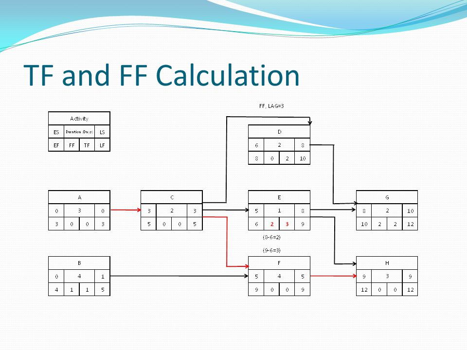 TF and FF Calculation