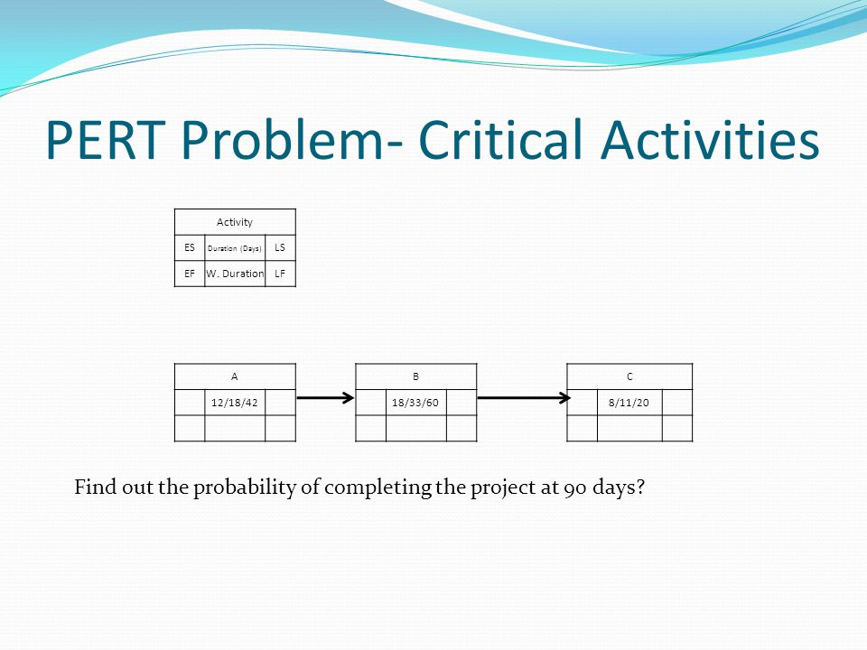 PERT Problem- Critical Activities