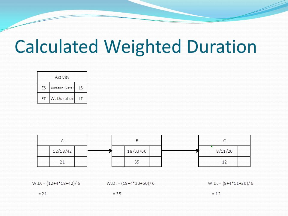 Calculated Weighted Duration