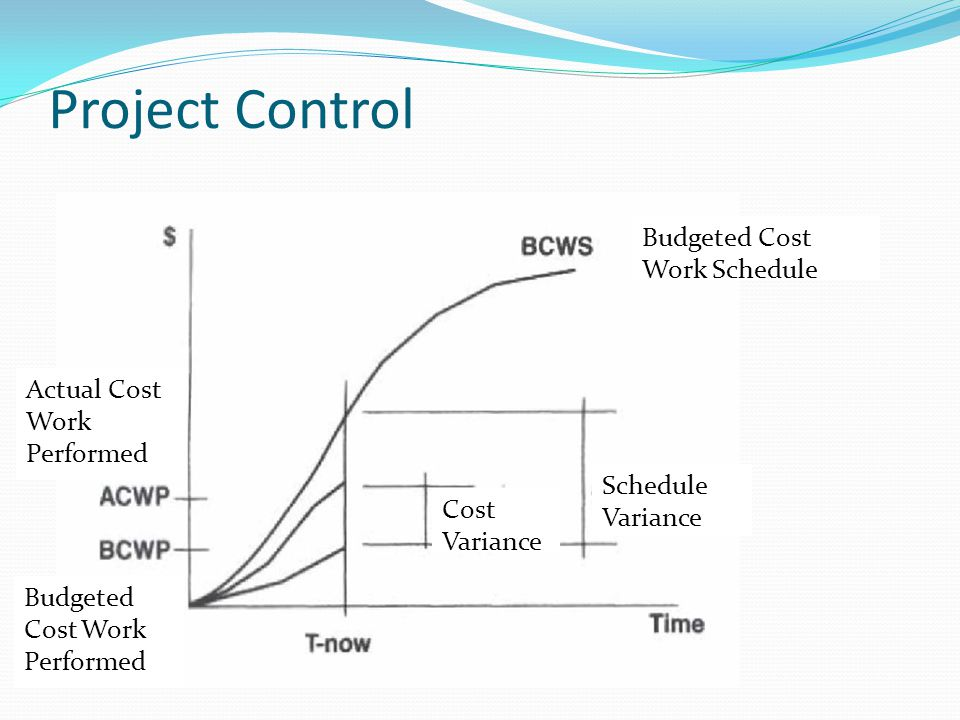Project Control Budgeted Cost Work Schedule Actual Cost Work Performed