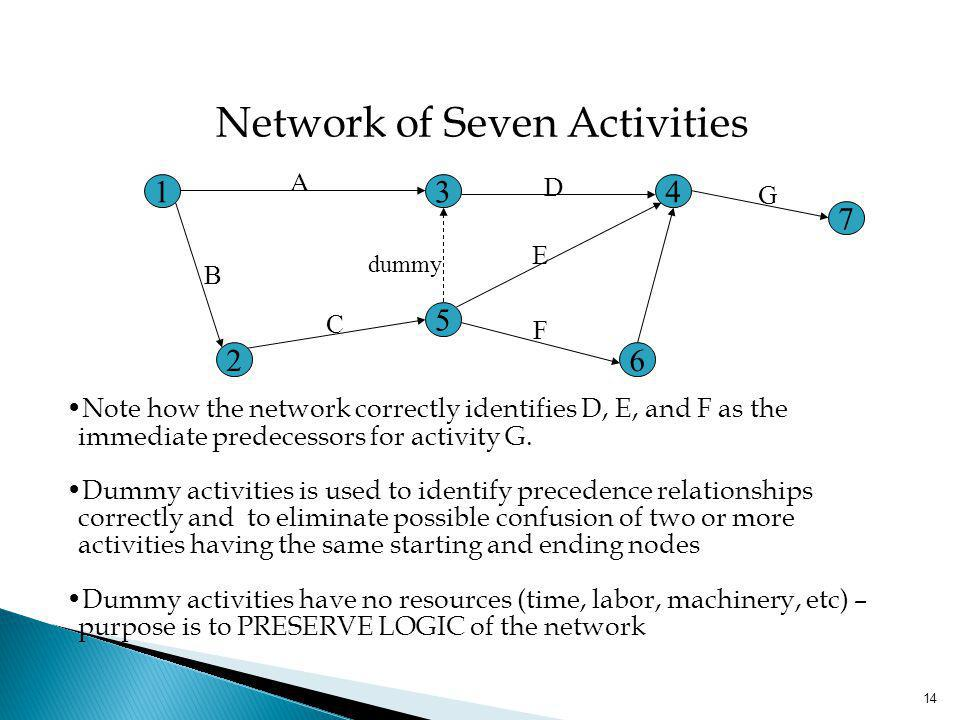 Network of Seven Activities