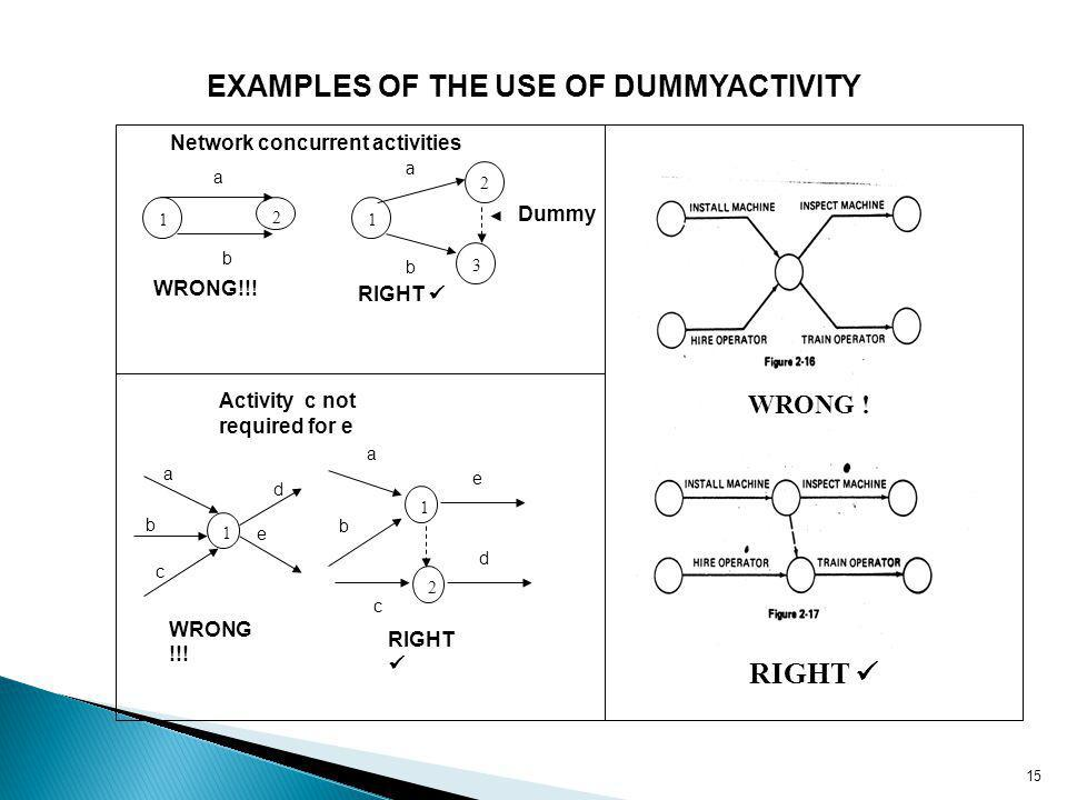 EXAMPLES OF THE USE OF DUMMYACTIVITY